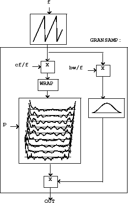What is granular synthesis?