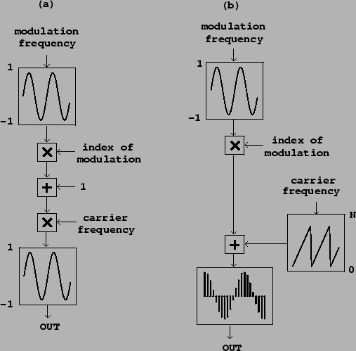 Frequency And Phase Modulation