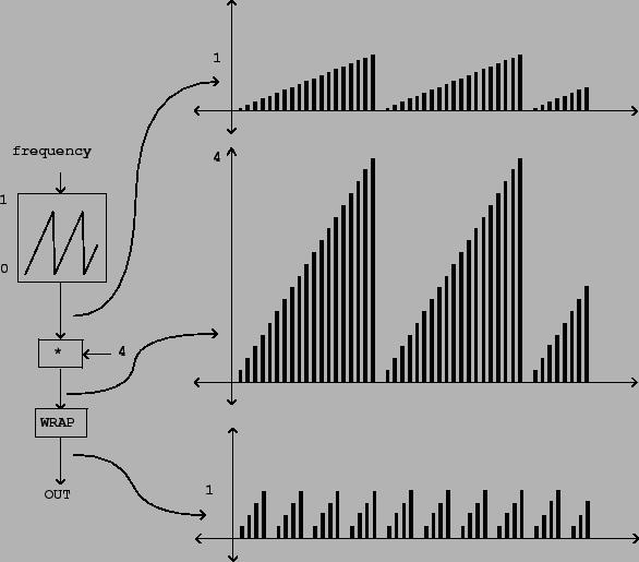 control computation using audio signals directly