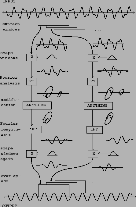 fourier analysis and reconstruction of audio signals